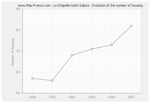 La Chapelle-Saint-Sulpice : Evolution of the number of housing