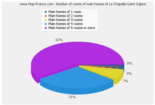Number of rooms of main homes of La Chapelle-Saint-Sulpice