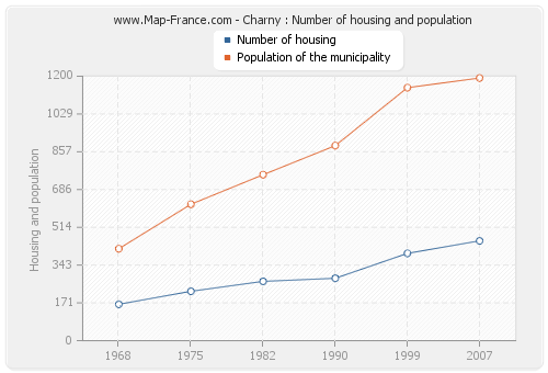 Charny : Number of housing and population