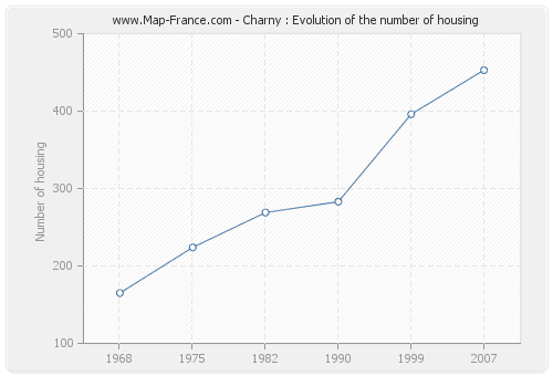Charny : Evolution of the number of housing