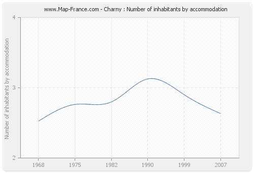 Charny : Number of inhabitants by accommodation