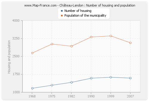 Château-Landon : Number of housing and population