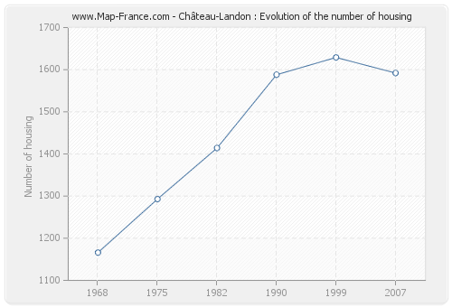 Château-Landon : Evolution of the number of housing