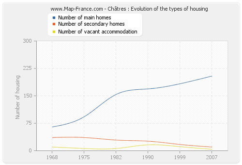 Châtres : Evolution of the types of housing