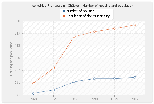 Châtres : Number of housing and population