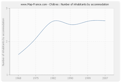 Châtres : Number of inhabitants by accommodation