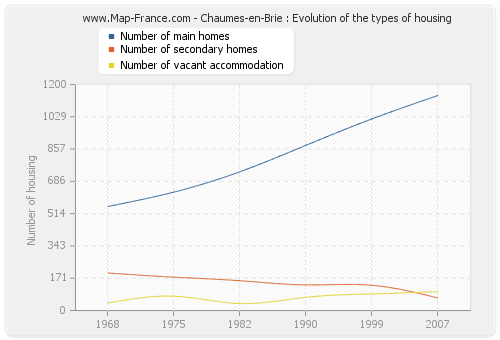 Chaumes-en-Brie : Evolution of the types of housing