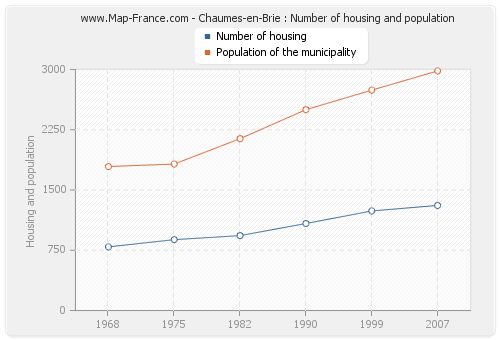 Chaumes-en-Brie : Number of housing and population