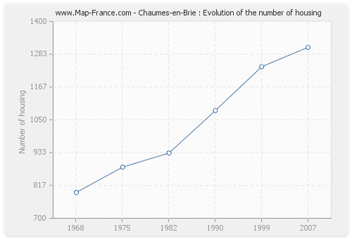 Chaumes-en-Brie : Evolution of the number of housing