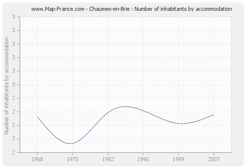 Chaumes-en-Brie : Number of inhabitants by accommodation