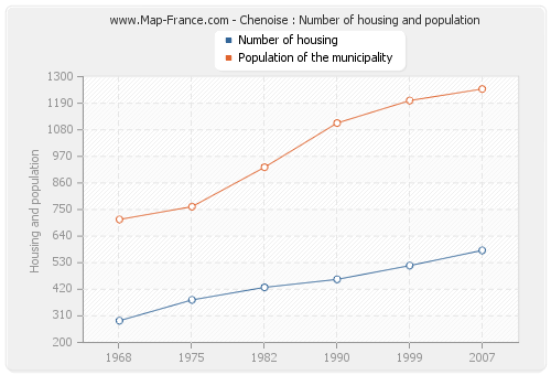 Chenoise : Number of housing and population