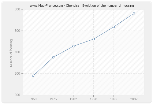 Chenoise : Evolution of the number of housing