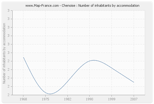 Chenoise : Number of inhabitants by accommodation