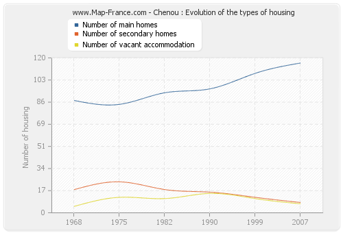 Chenou : Evolution of the types of housing