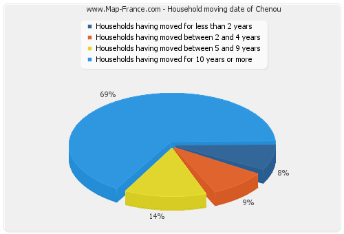 Household moving date of Chenou
