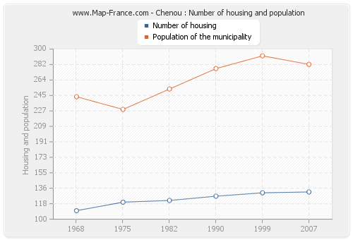 Chenou : Number of housing and population