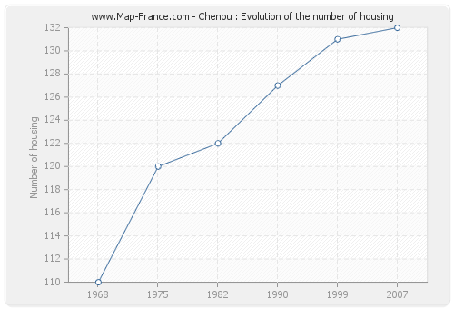 Chenou : Evolution of the number of housing