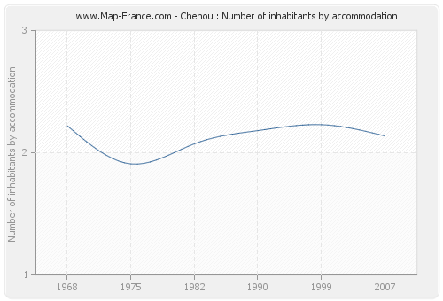 Chenou : Number of inhabitants by accommodation