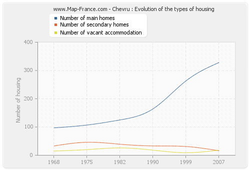 Chevru : Evolution of the types of housing