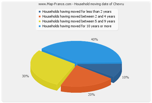 Household moving date of Chevru