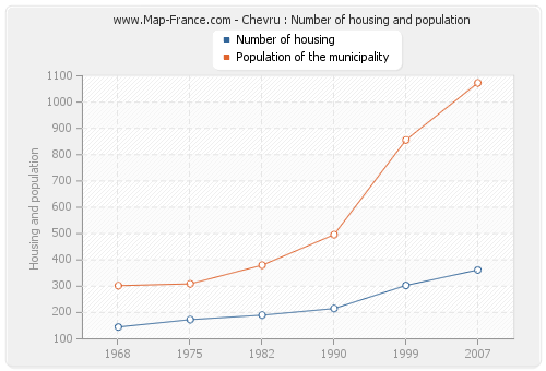 Chevru : Number of housing and population