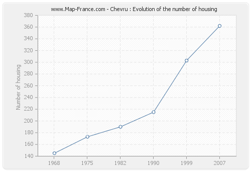 Chevru : Evolution of the number of housing
