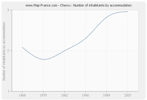 Chevru : Number of inhabitants by accommodation