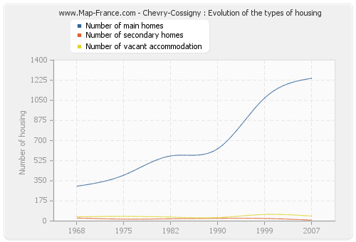 Chevry-Cossigny : Evolution of the types of housing