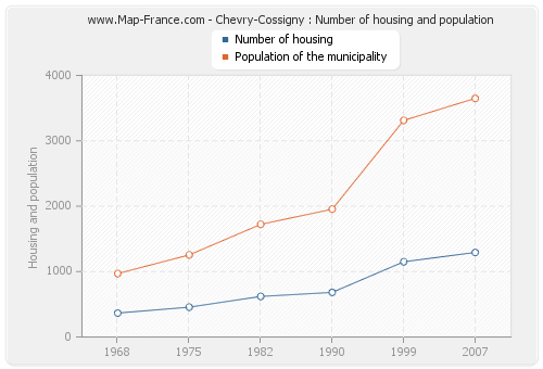 Chevry-Cossigny : Number of housing and population