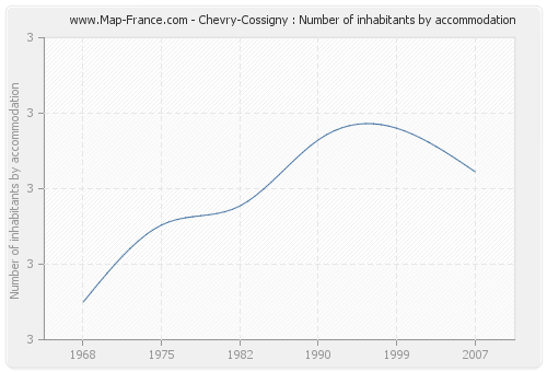 Chevry-Cossigny : Number of inhabitants by accommodation
