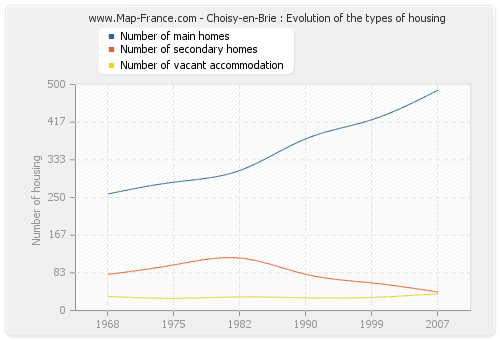 Choisy-en-Brie : Evolution of the types of housing