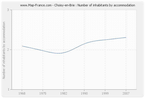 Choisy-en-Brie : Number of inhabitants by accommodation