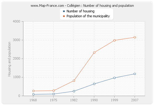 Collégien : Number of housing and population