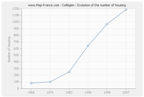 Collégien : Evolution of the number of housing