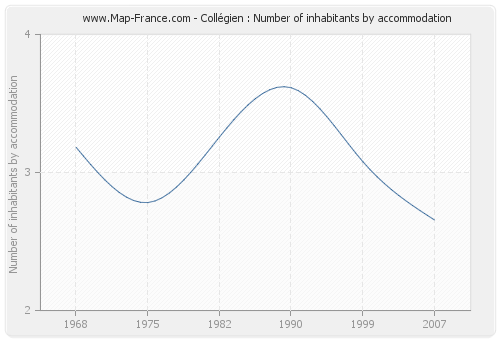 Collégien : Number of inhabitants by accommodation