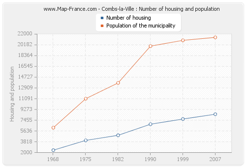 Combs-la-Ville : Number of housing and population