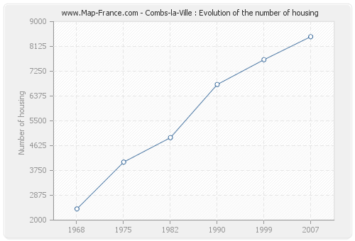 Combs-la-Ville : Evolution of the number of housing