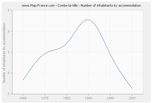 Combs-la-Ville : Number of inhabitants by accommodation