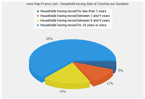 Household moving date of Conches-sur-Gondoire