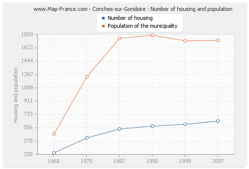 Conches-sur-Gondoire : Number of housing and population