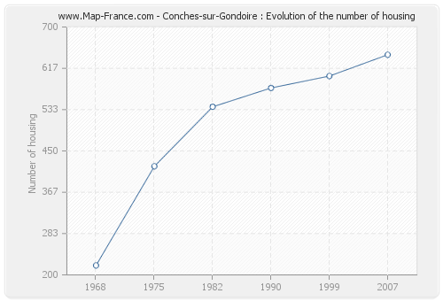 Conches-sur-Gondoire : Evolution of the number of housing