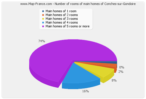 Number of rooms of main homes of Conches-sur-Gondoire
