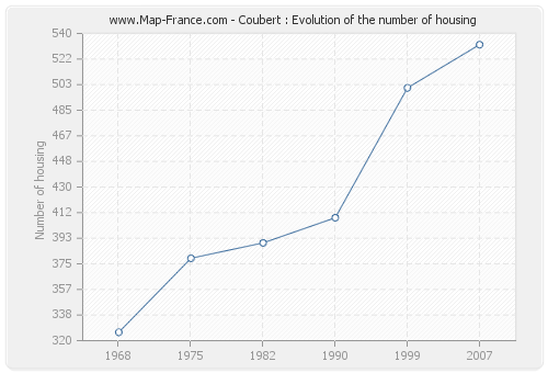 Coubert : Evolution of the number of housing