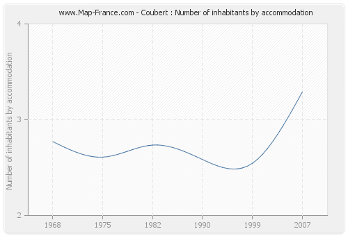 Coubert : Number of inhabitants by accommodation