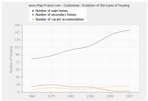 Coulommes : Evolution of the types of housing