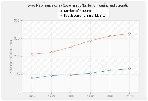 Coulommes : Number of housing and population
