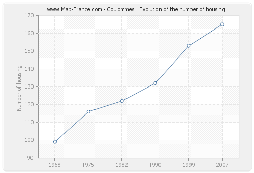 Coulommes : Evolution of the number of housing