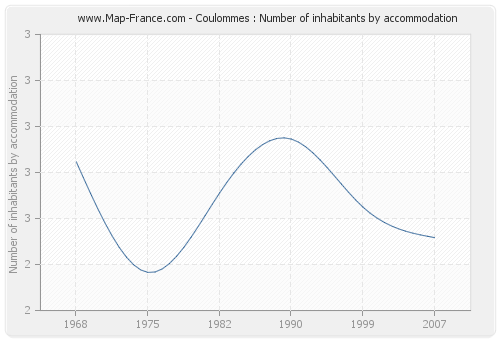 Coulommes : Number of inhabitants by accommodation