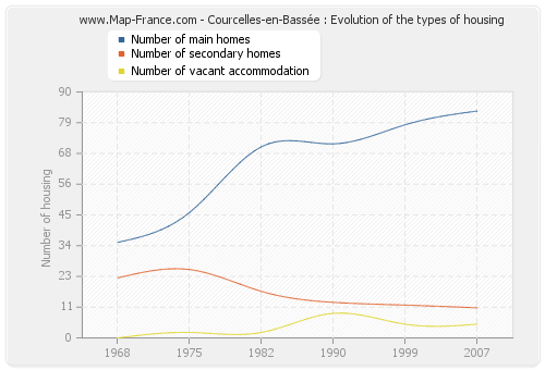 Courcelles-en-Bassée : Evolution of the types of housing