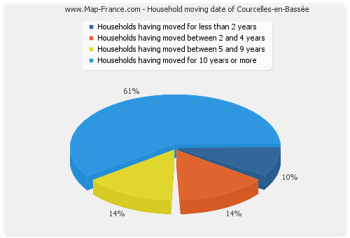 Household moving date of Courcelles-en-Bassée